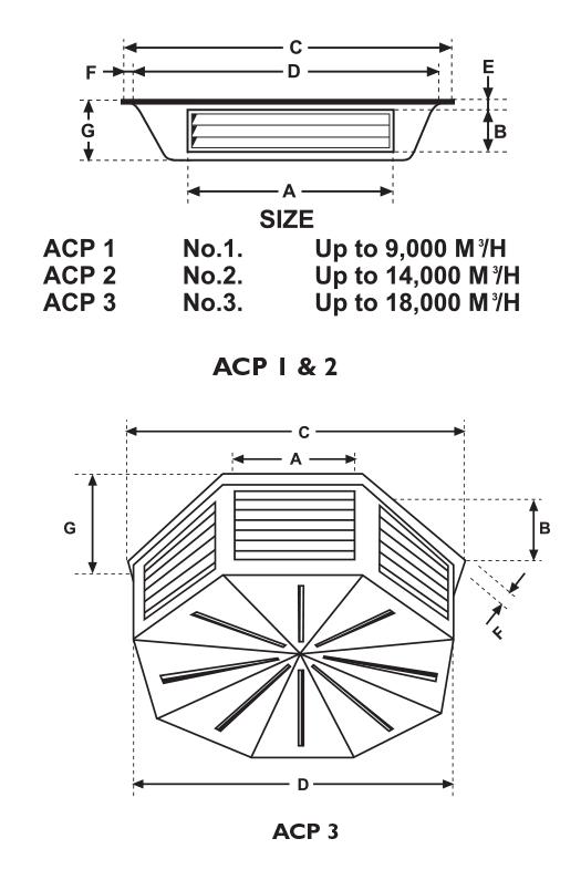 Evaporative Supply Plenums - Model ACP